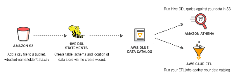 Query data stored in an S3 bucket with AWS Athena - Aldomatic